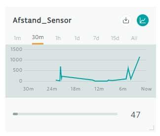 HC-SR04 grafiek Arduino IoT Cloud